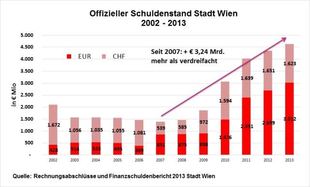 Grafik Schulden Wien