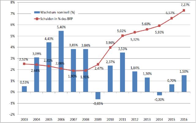 151210_Grafim Schulden vs Wachstum