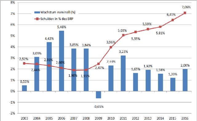 151612_Bild prozyklisches Budget Wien